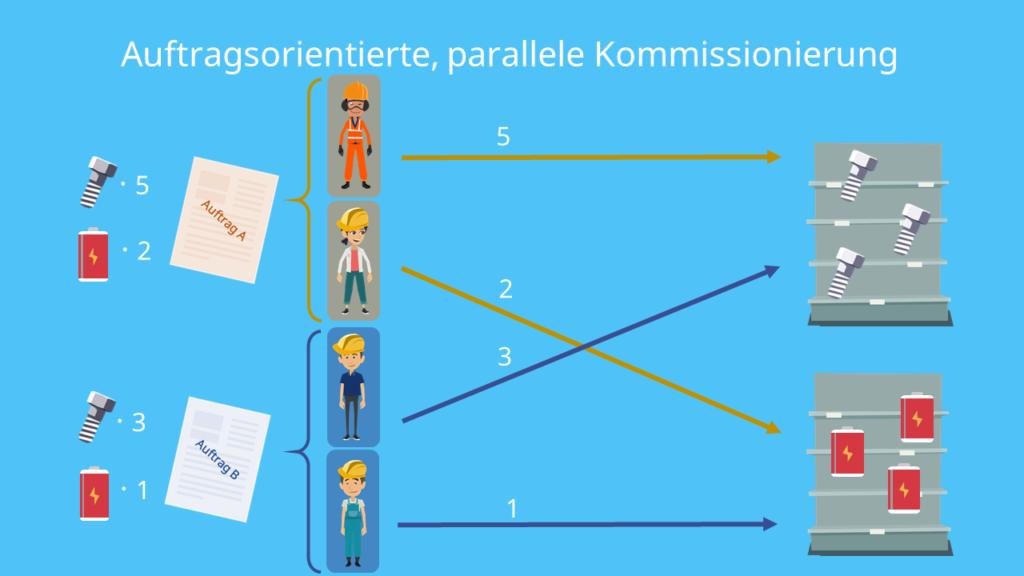 Auftragsorientierte, parallele Kommissionierung