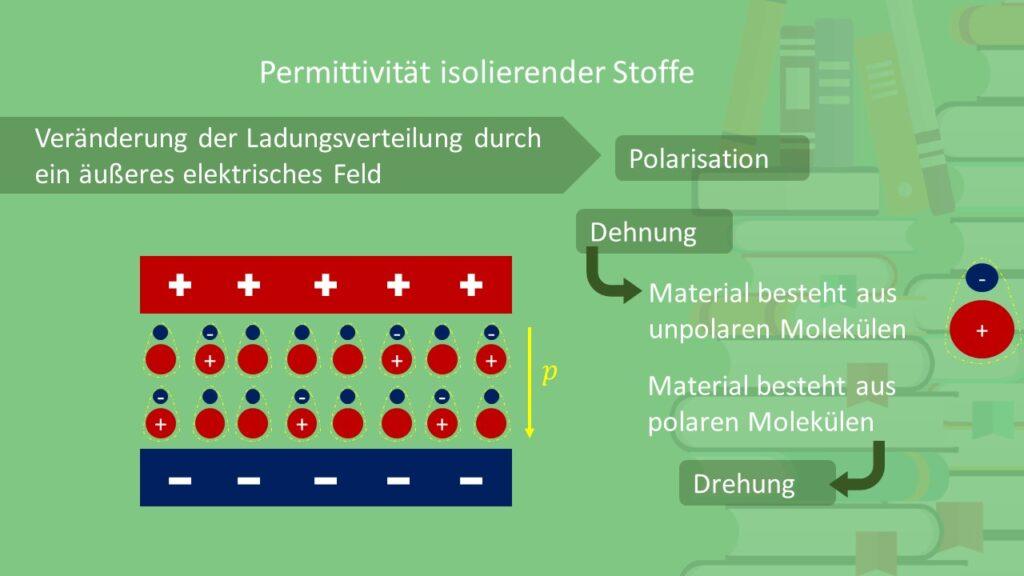 Dielektrizitätskonstante, Polarisation, Dehnung, Drehung, polare Moleküle, unpolare Moleküle