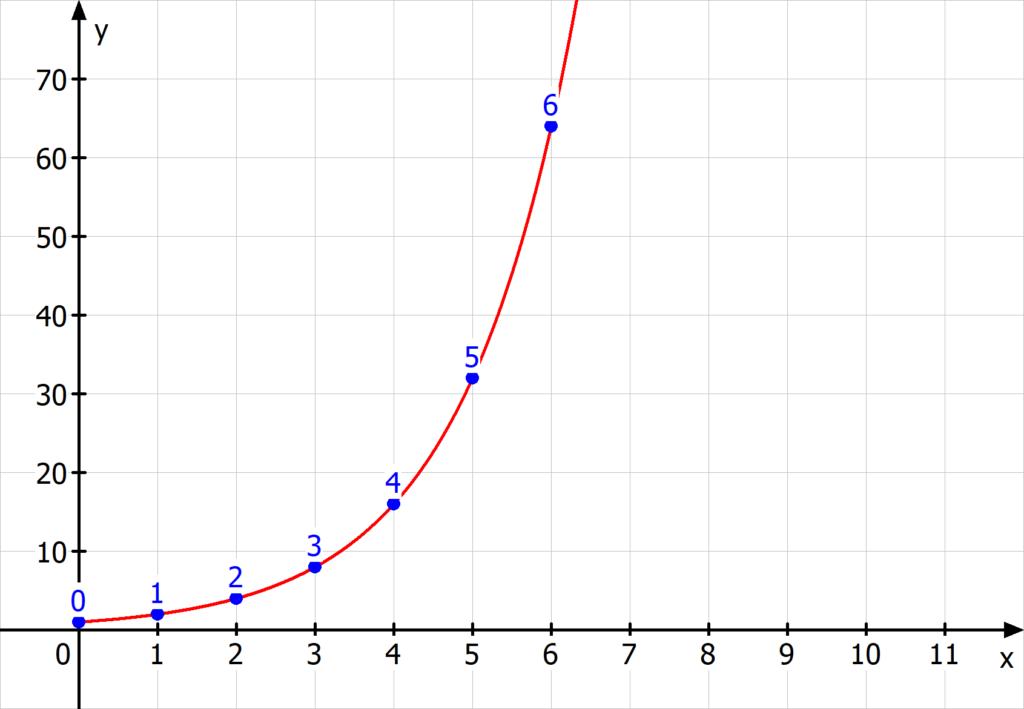 Exponentielles Wachstum Beispiel, Papierdicke, Papier