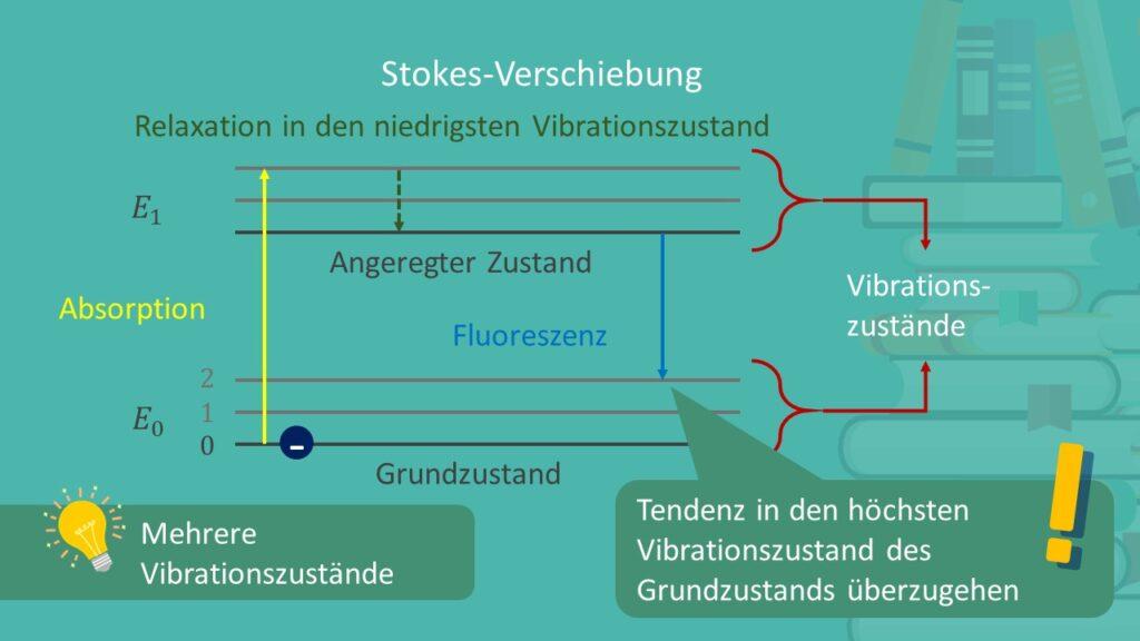 Fluoreszenz, Stokes Verschiebung, Vibrationszustände