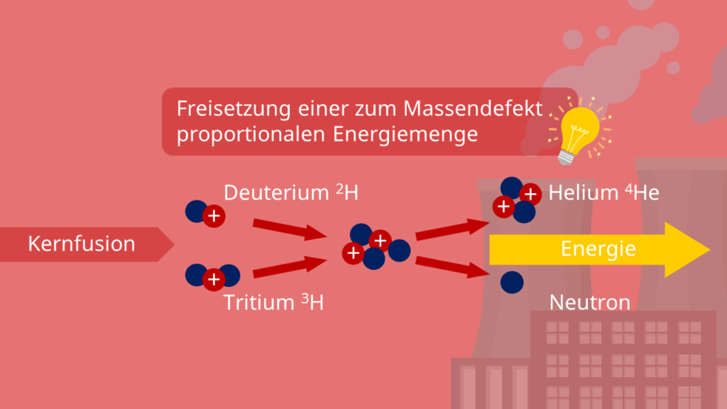 Freisetzung von Energie