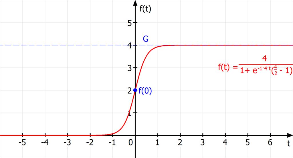 Logistisches Wachstum Beispiel, S-förmige Kurve, Sigmoid