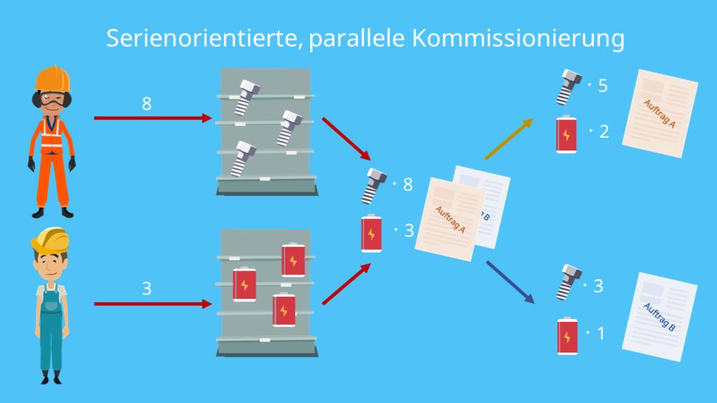 Serienorientierte, parallele Kommissionierung
