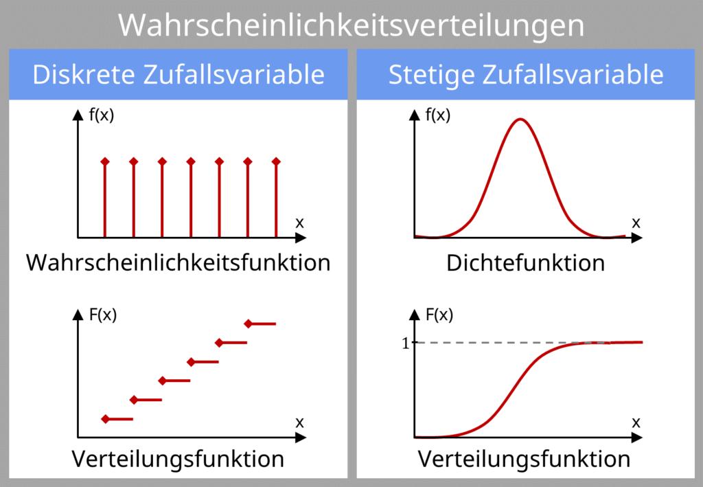 Wahrscheinlichkeitsverteilung, Wahrscheinlichkeitsverteilungen, diskrete Zufallsvariable, stetige Zufallsvariable, Wahrscheinlichkeitsfunktion, Dichtefunktion, Verteilungsfunktion, Unterschied