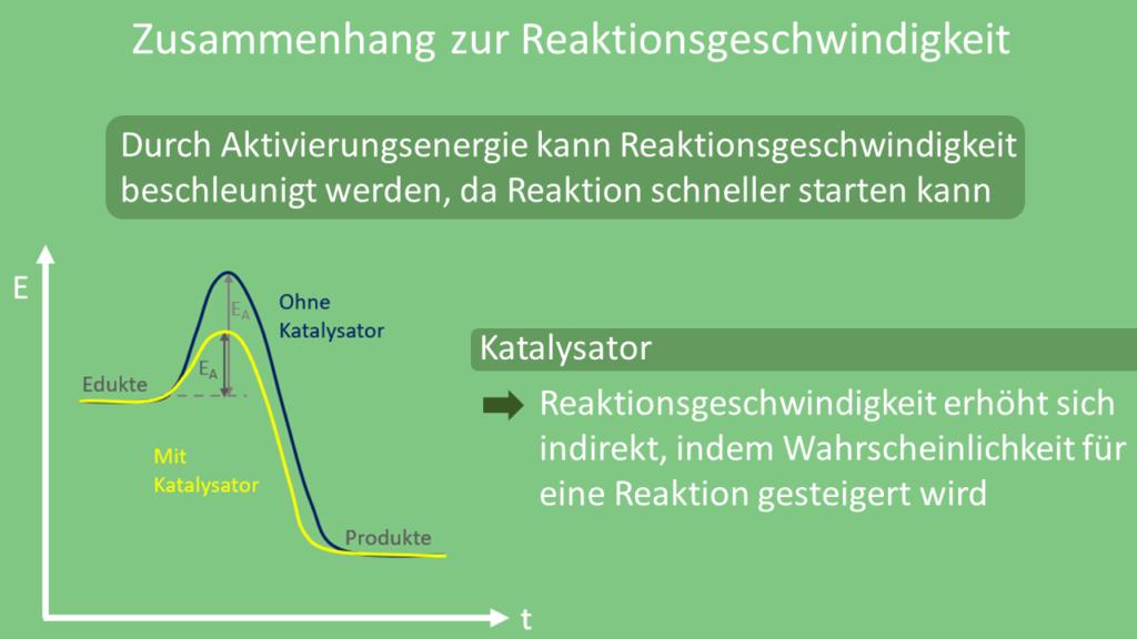 Aktivierungsenergie, Reaktionsgeschwindigkeit, Katalysator