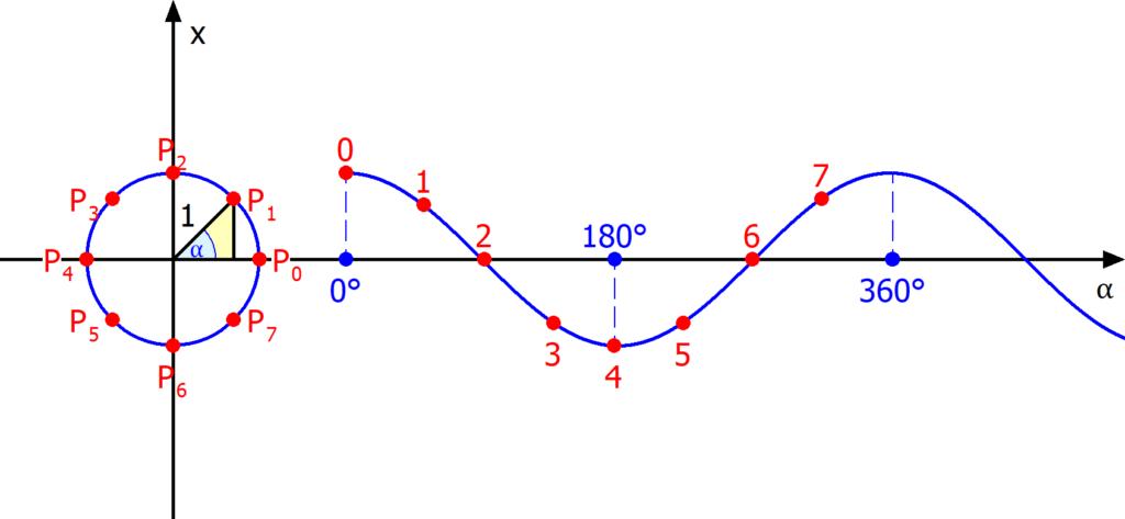 Konstruktion der Kurve des Cosinus, Cosinuskurve