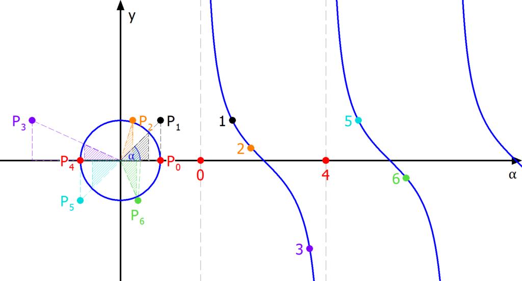 Kotangens Kurve, Cotangens Kurve, Cotangenskurve, Verlauf Cotangens, Cotangens, Kotangens