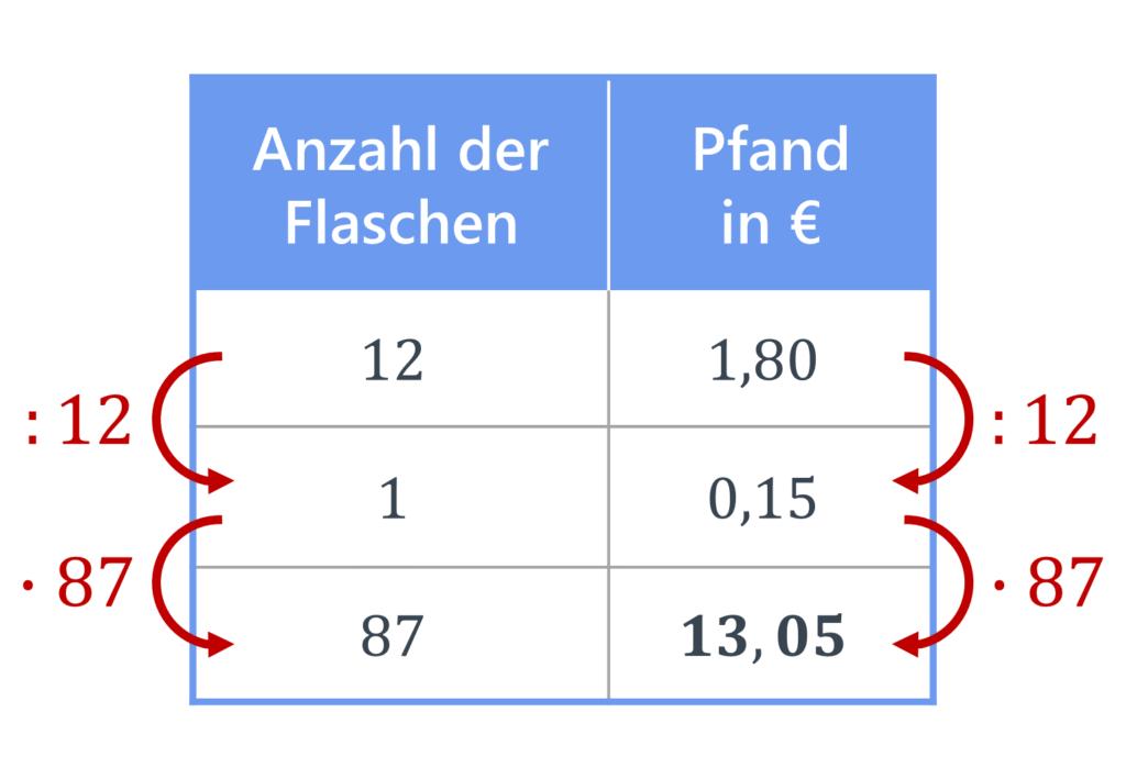 proportionaler Dreisatz, Dreisatz, Tabelle, Dreisatz proportional, Übung, Aufgabe, Dreisatz Berechnung, Dreisatz Zwischenschritt