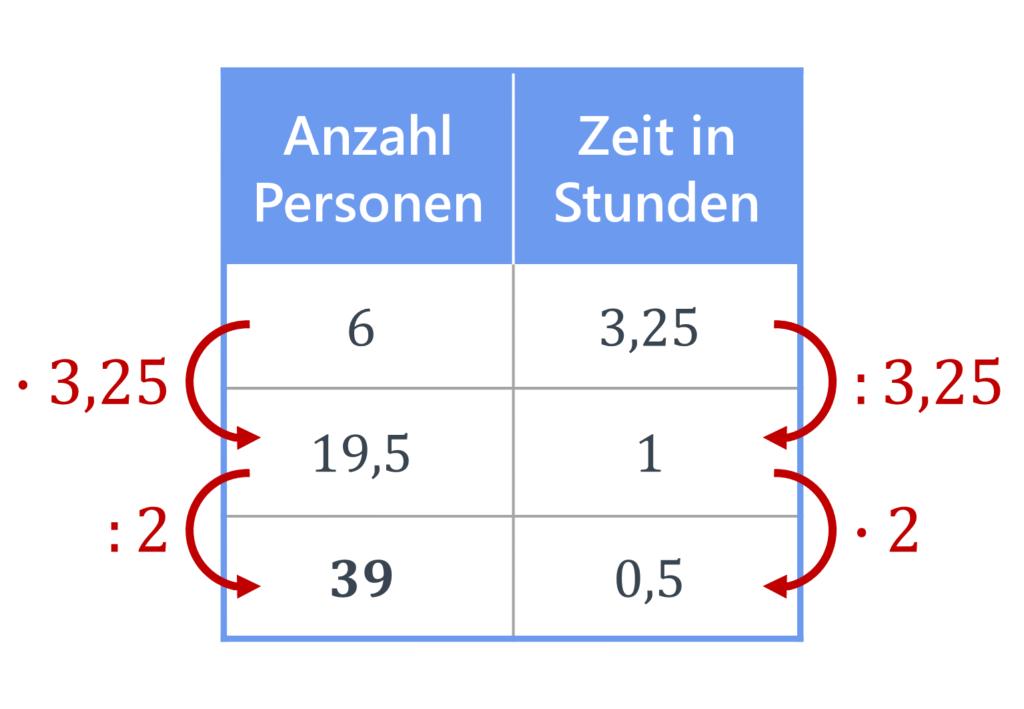 antiproportionaler Dreisatz, Dreisatz, Tabelle, Dreisatz antiproportional, Übung, Aufgabe, Dreisatz Berechnung, Dreisatz Zwischenschritt
