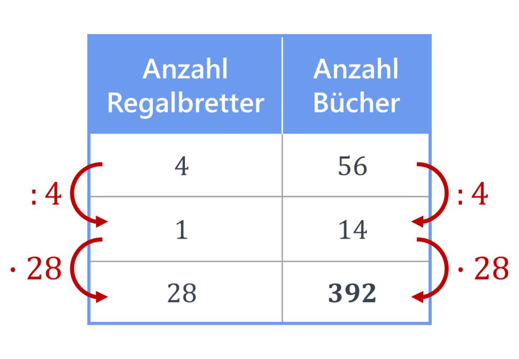 proportionaler Dreisatz, Dreisatz, Dreisatz Tabelle, Dreisatz proportional, Übung, Aufgabe, Dreisatz Berechnung