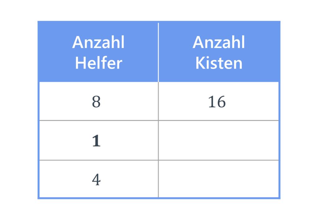 antiproportionaler Dreisatz, Dreisatz, Tabelle, Dreisatz antiproportional, Dreisatz Berechnung, Dreisatz Zwischenschritt
