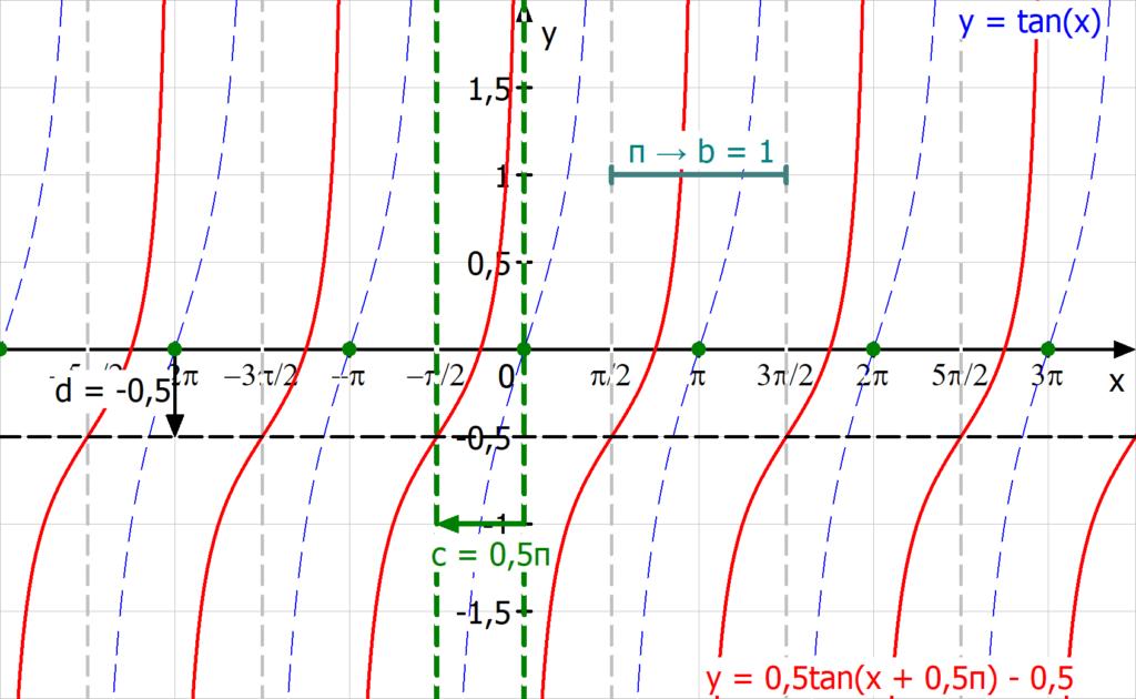 Einfluss Parameter, Tangensfunktion Parameter