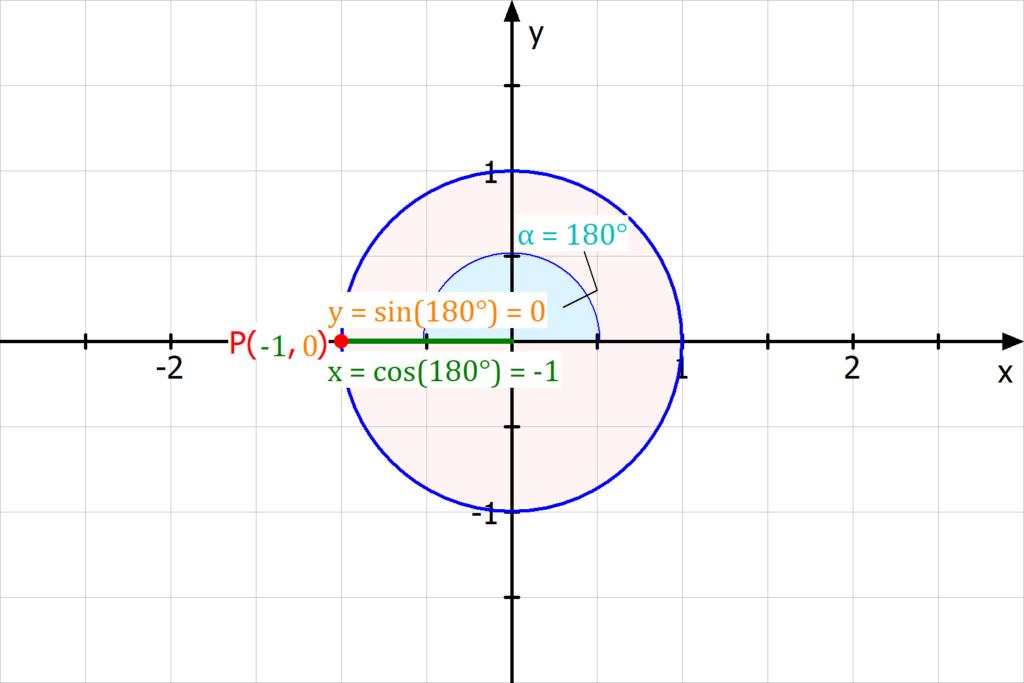 Beispiel Sinus und Cosinus am Einheitskreis