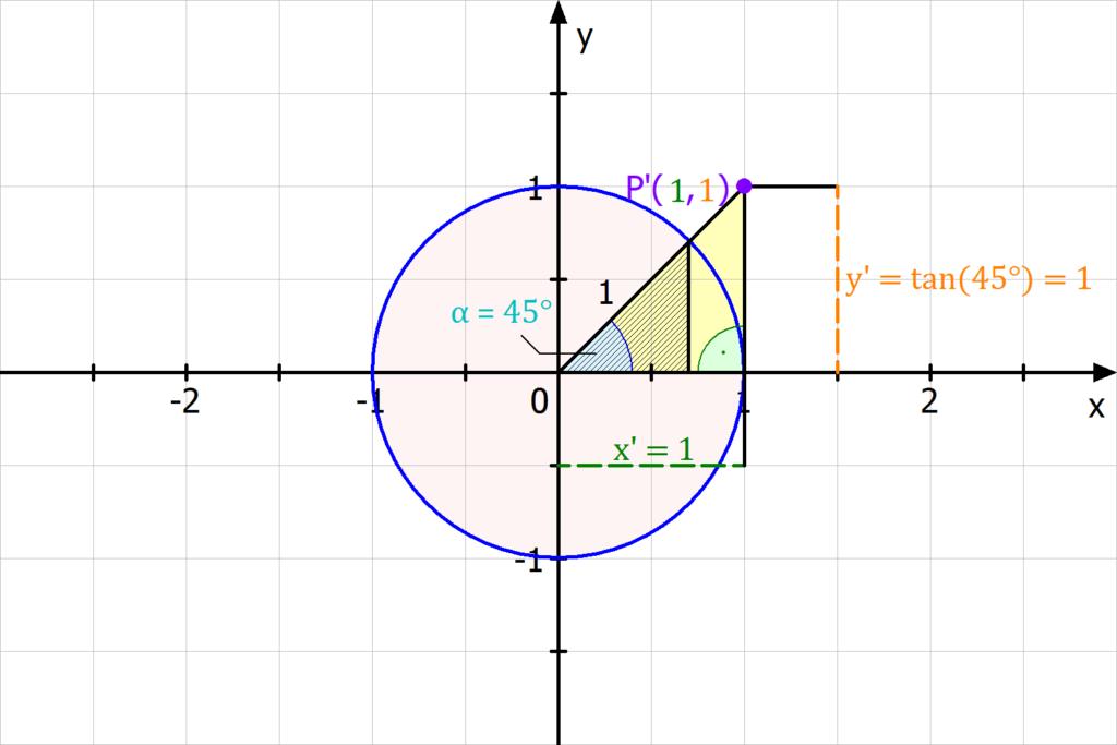 Beispiel Tangens am Einheitskreis