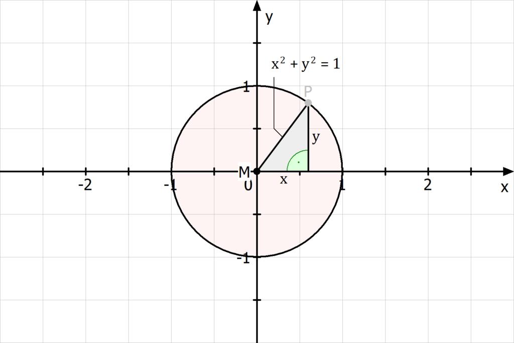 Definition Einheitskreis, Einheitskreis Menge, Einheitskreis definiert als Menge