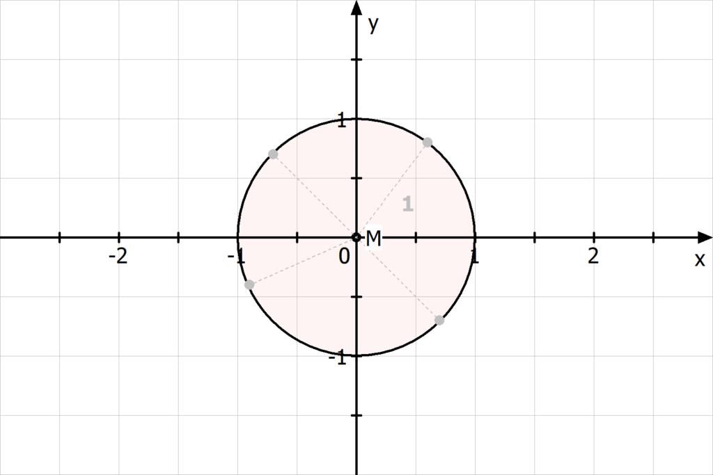 Einheitskreis in einem Koordinatensystem, Einheitskreis illustriert, Einheitskreis Bild