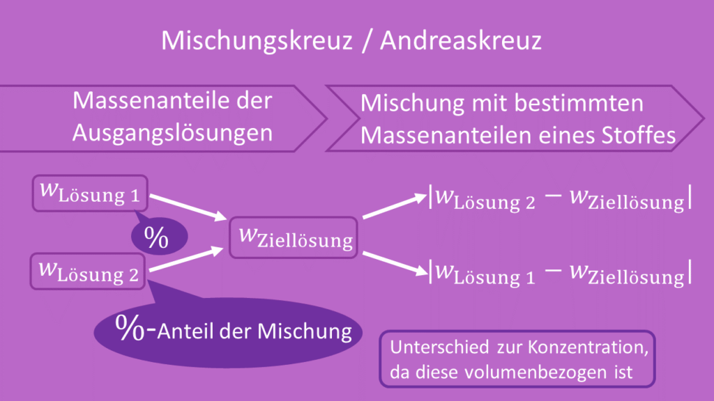 Mischungskreuz, Andreaskreuz, schematische Berechnung, Grundprinzip, Dichte, Massenanteile