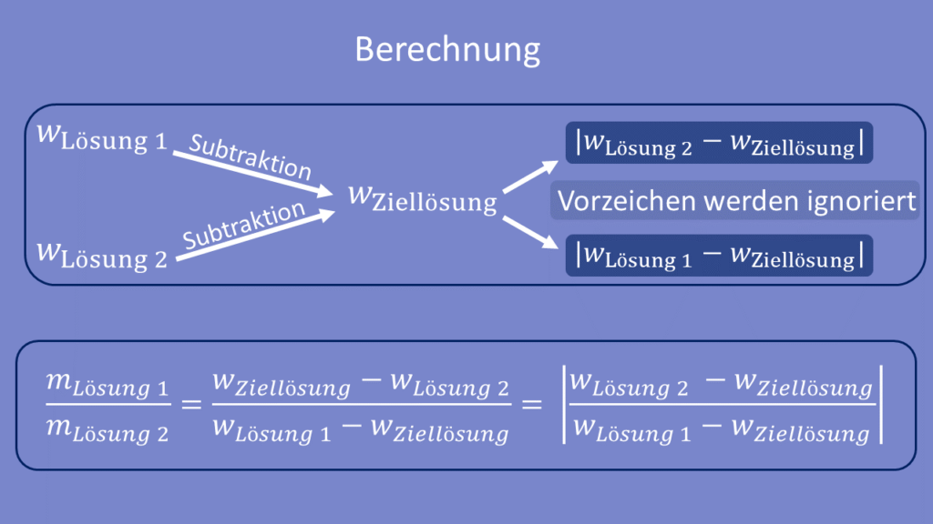 Mischungskreuz Berechnung