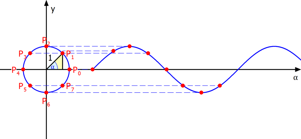Konstruktion der Kurve des Sinus, Sinuskurve