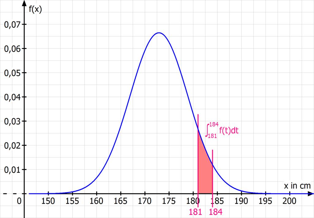 Wahrscheinlichkeitsverteilung, Wahrscheinlichkeitsverteilungen, stetige Zufallsvariable, Dichtefunktion