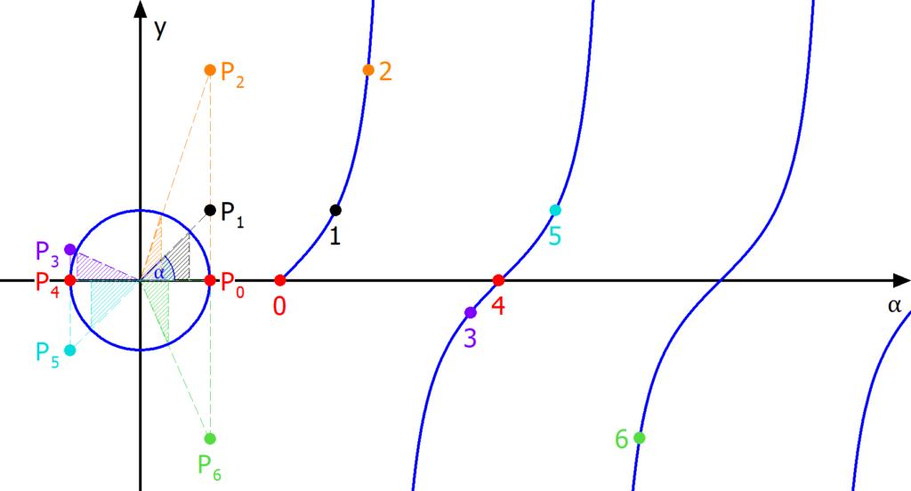 Konstruktion Tangenskurve, Tangenskurve, Kurve des Tangens