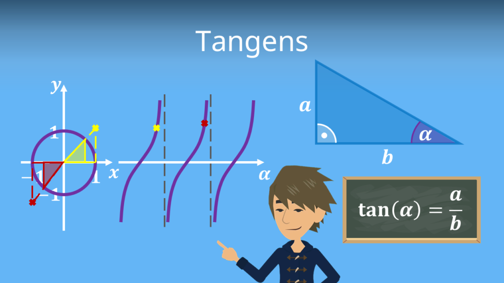 Tangens, Tangens berechnen, Ankathete, Gegenkathete, Hypothenuse,