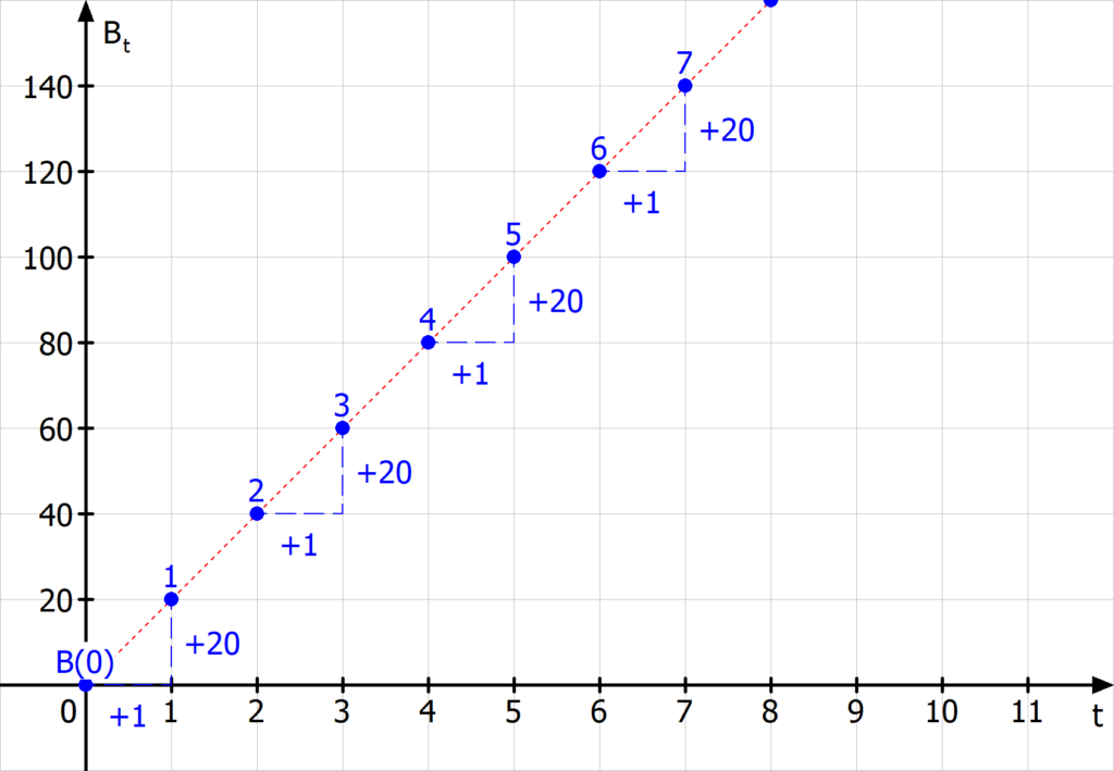 Lineares Wachstum rekursive Darstellung Beispiel