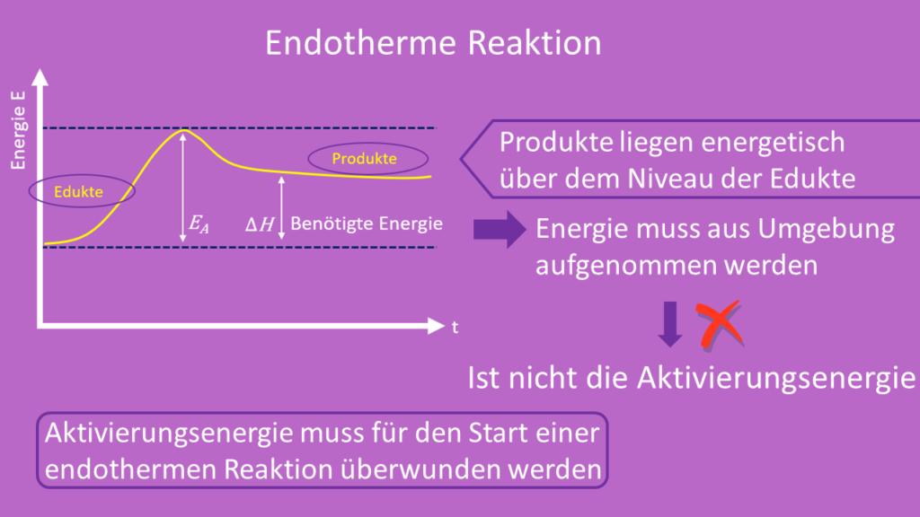Endotherme Reaktion, Aktivierungsenergie