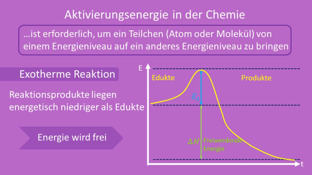 Exotherme Reaktion, Aktivierungsenergie
