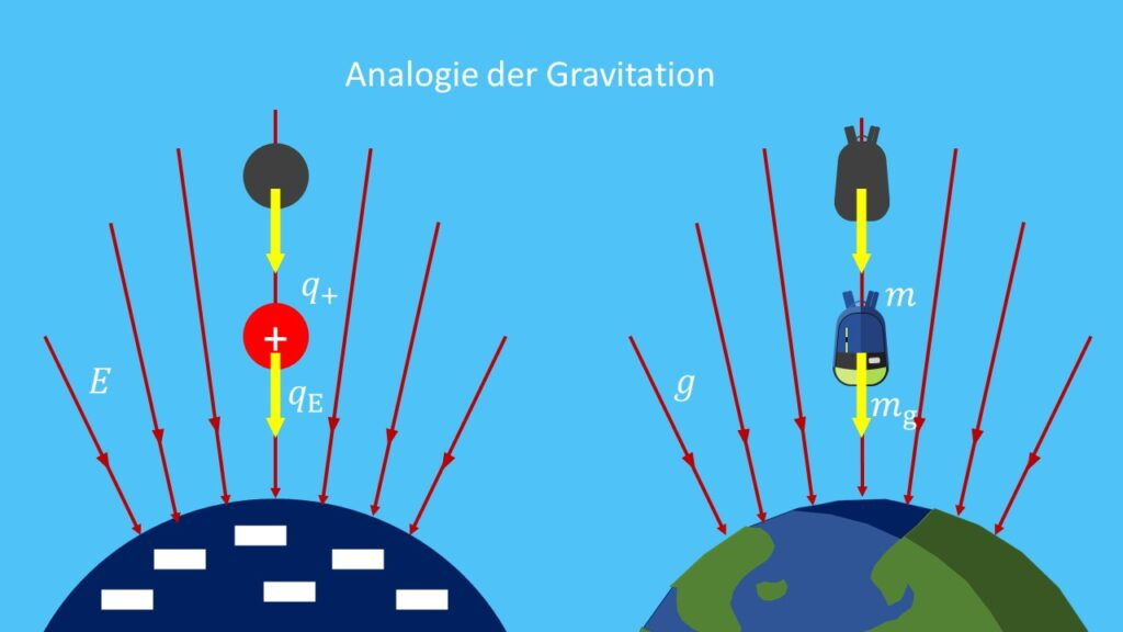 Analogie zwischen Elektrizität und Gravitation, elektrische Energie illustriert, Gravitation und elektrische Energie