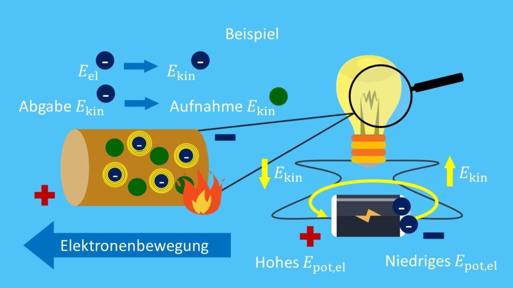 Elektrische Energie Batterie, Batterie illustriert, Schaltkreis Batterie erklärt, elektrische Energie einfach erklärt