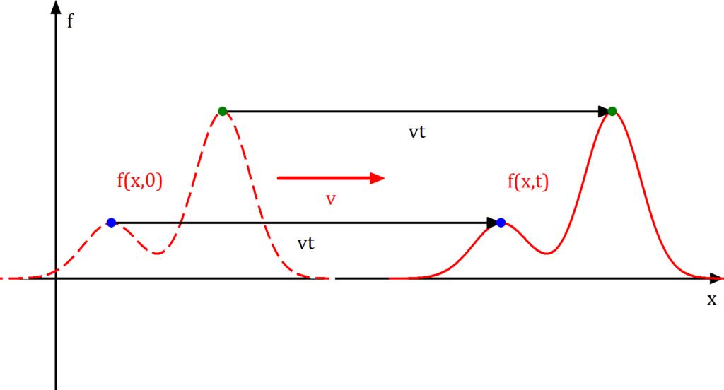 Welle allgemein, Welle illustriert