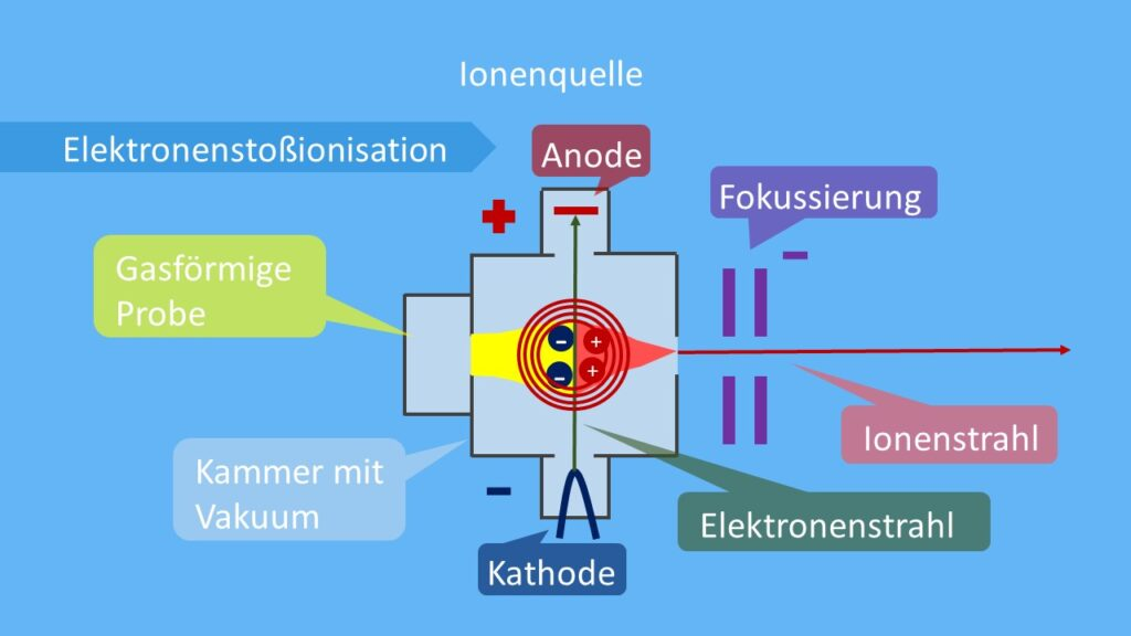 Ionenquelle illustriert