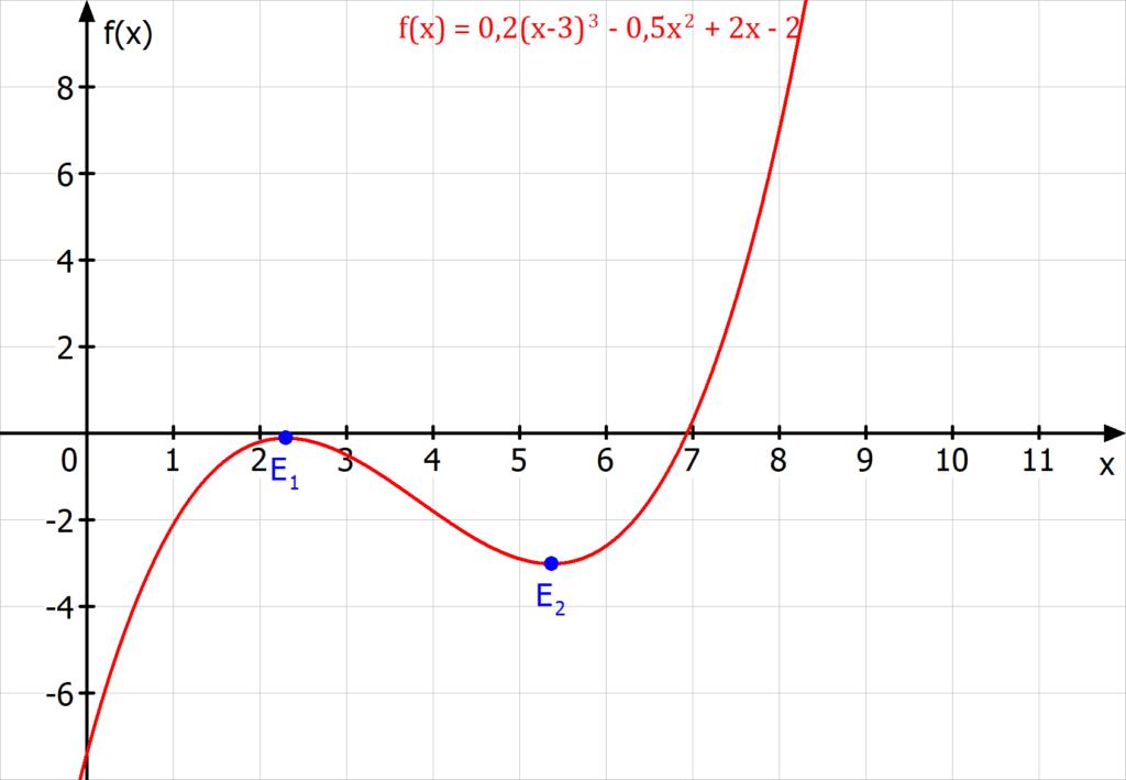 Extrempunkt berechnen Beispiel, Extremstellen berechnen Beispiel