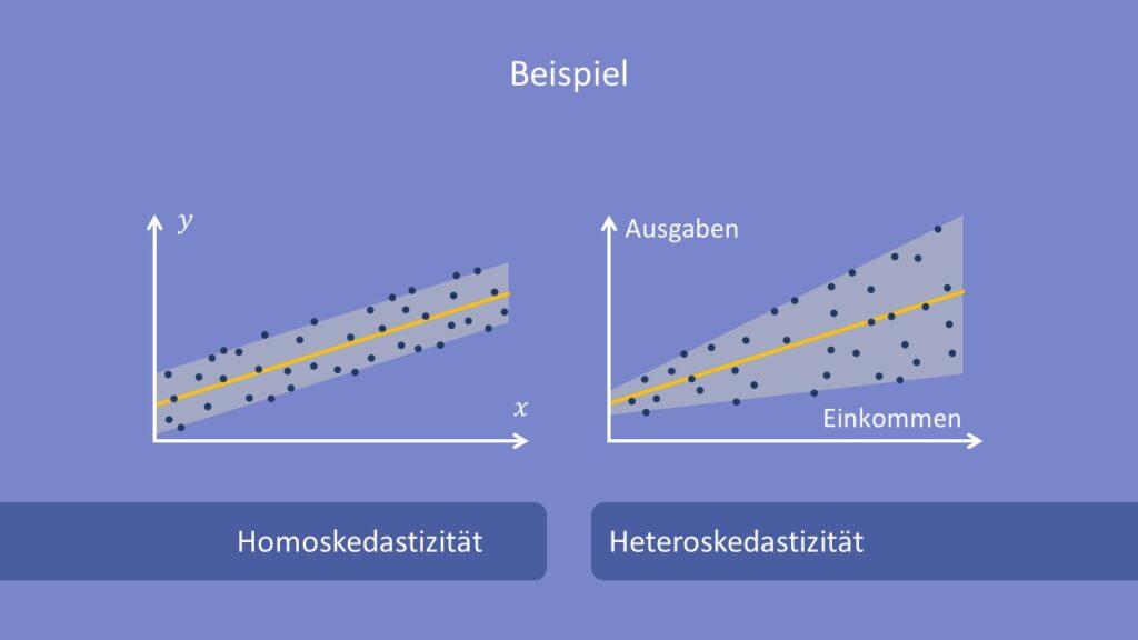 Homoskedastizität, Heteroskedastizität