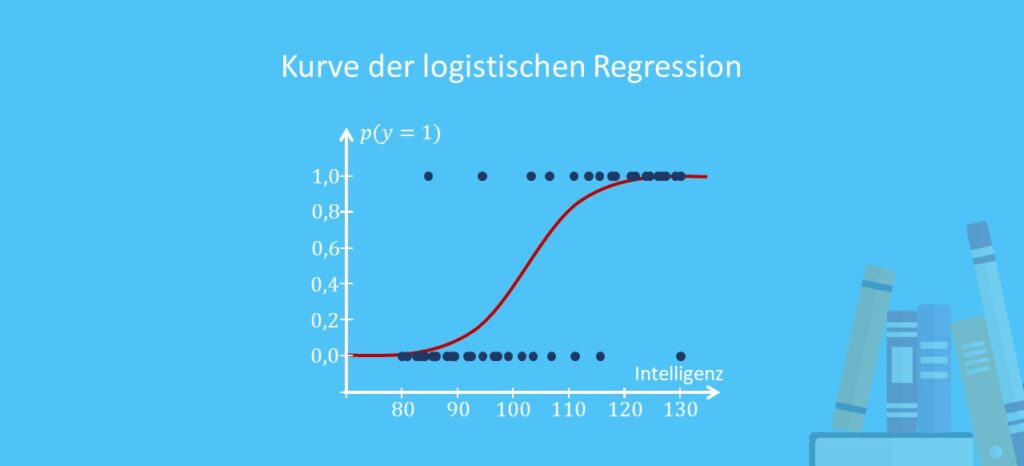 logistische Regression, logistische Regression funktionsgraph