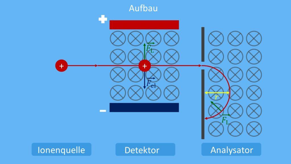 Massenspektrometer prinzipieller Aufbau