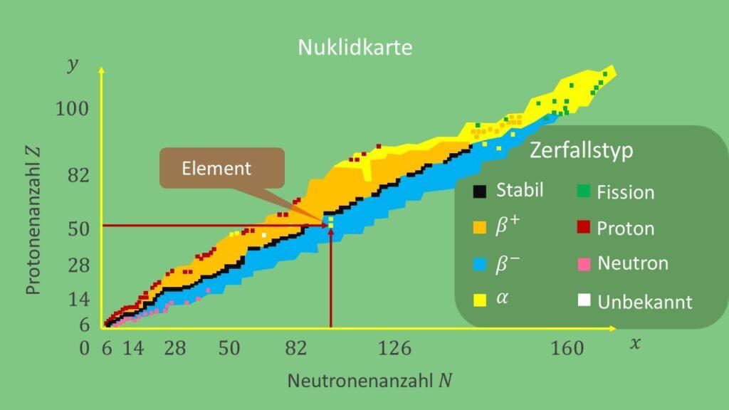 Vollständige Nuklidkarte