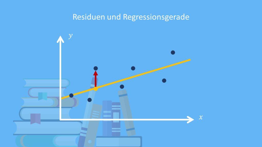 Residuum, Residuen, Regressionsgerade