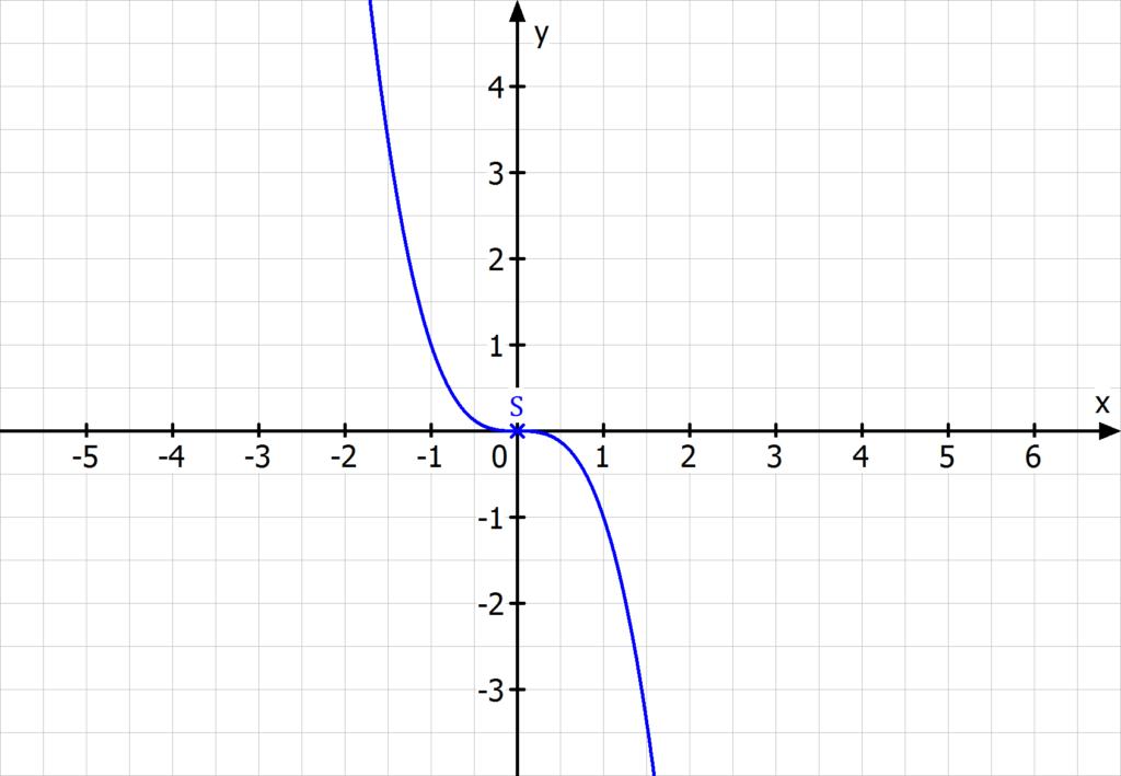 Sattelpunkt, Terrassenpunkt, Wendepunkt, Wendestelle, Sattelpunkt berechnen, Terrassenpunkt berechnen