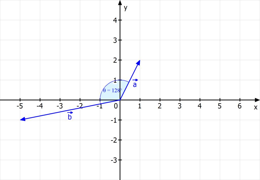 Winkel zwischen zwei Vektoren