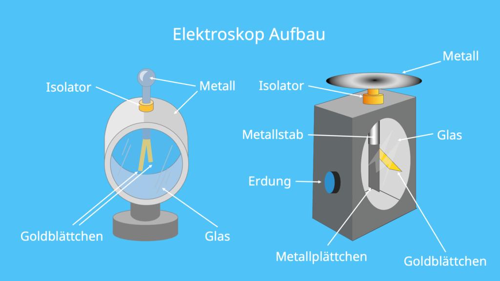 Elektroskop, Elektrometer, Zeigerelektroskop, Gehäuse, Isolator