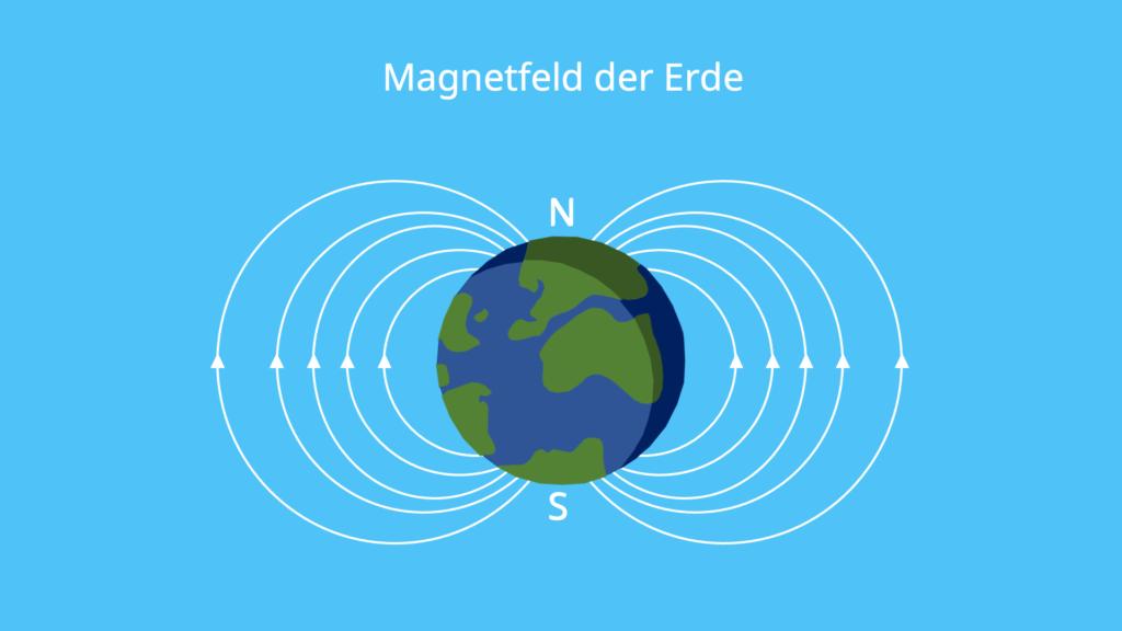 Magnetfeld der Erde, Umpolung, Stabmagnet, Erde, Nordpol, Südpol