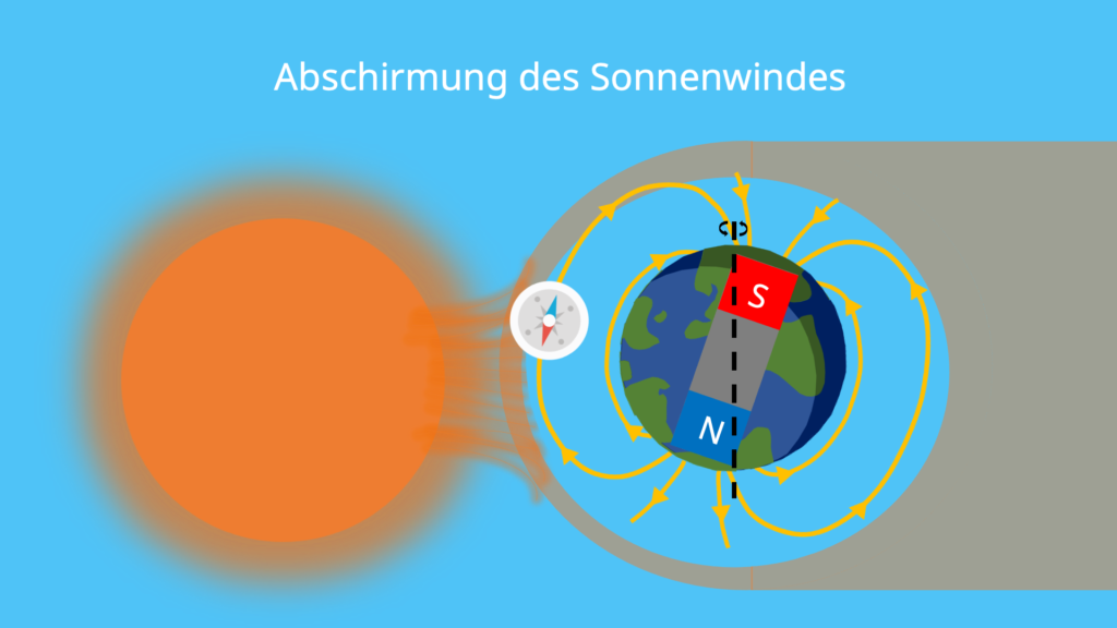 Abschirmung, Sonnenwind, Erdmagnetfeld, Magnetfeld, ultraviolette Strahlung, Magnetosphäre