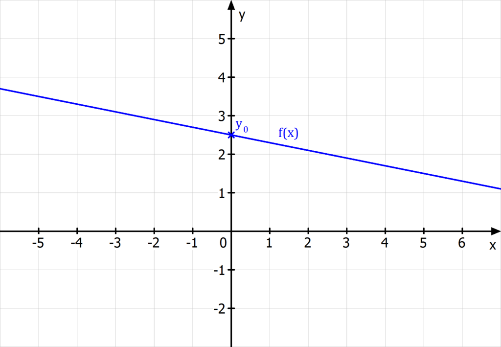 y Achsenabschnitt, Ordinatenabschnitt, y Achsenabschnitt berechnen, Ordinatenabschnitt berechnen, Schnittpunkt mit der y-Achse, Schnittpunkt mit der y-Achse berechnen