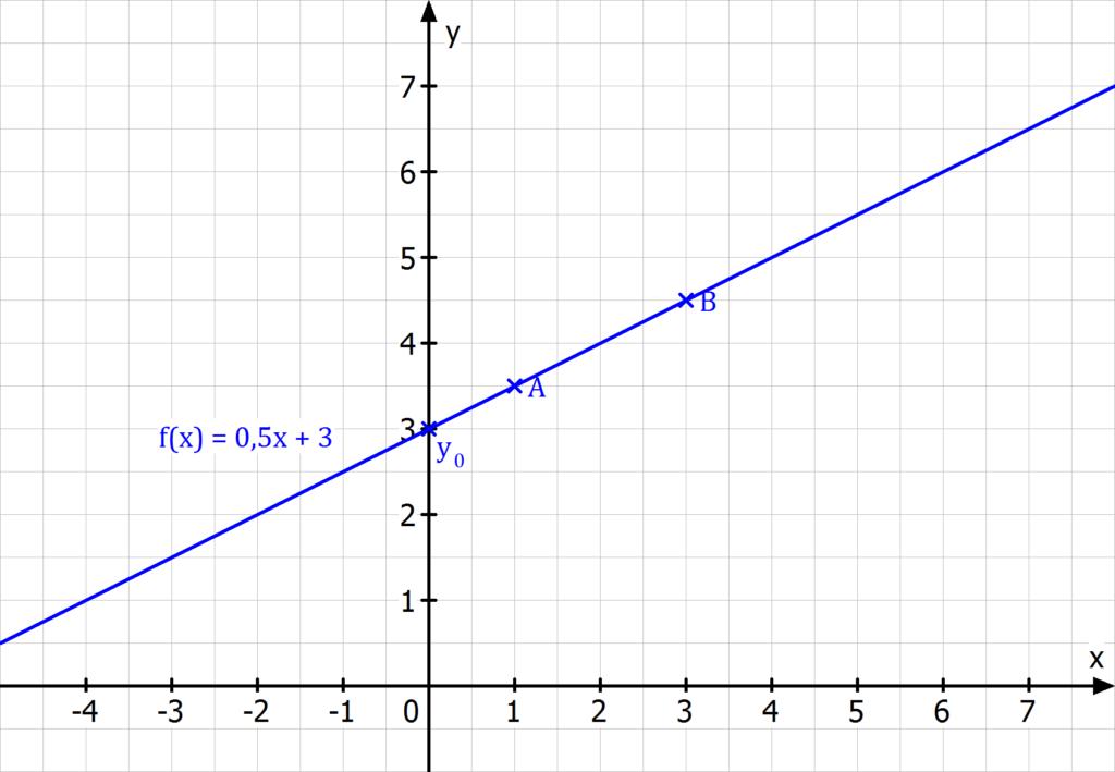 y Achsenabschnitt, Ordinatenabschnitt, y Achsenabschnitt berechnen, Ordinatenabschnitt berechnen, Schnittpunkt mit der y-Achse, Schnittpunkt mit der y-Achse berechnen, y Achsenabschnitt einer linearen Funktion