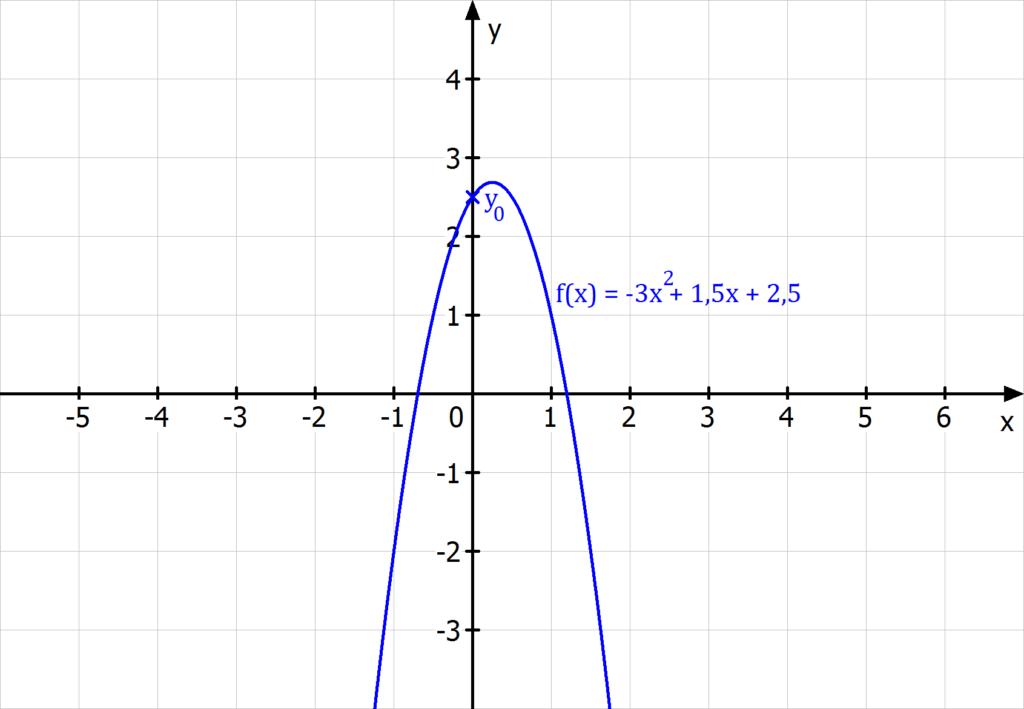 y Achsenabschnitt, Ordinatenabschnitt, y Achsenabschnitt berechnen, Ordinatenabschnitt berechnen, Schnittpunkt mit der y-Achse, Schnittpunkt mit der y-Achse berechnen, y Achsenabschnitt einer ganzrationalen Funktion, y Achsenabschnitt einer quadratischen Funktion