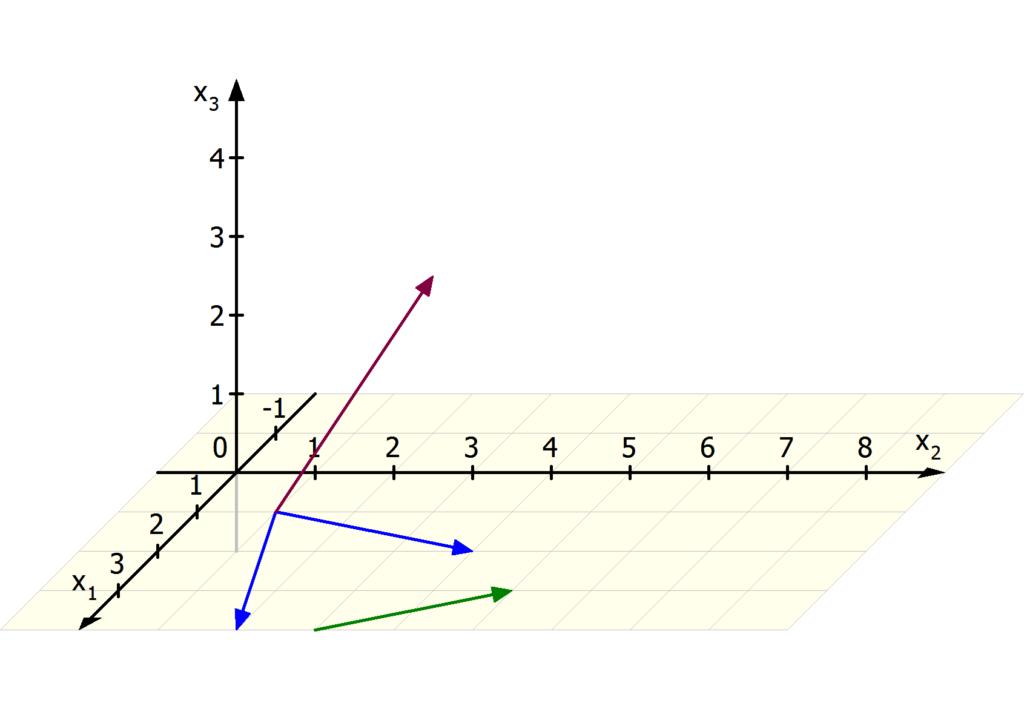 linear unabhängige Vektoren, linear abhängige Vektoren