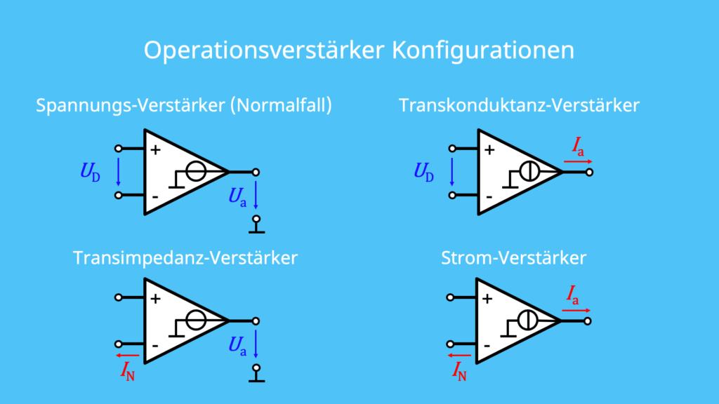Spannungs-Verstärker, Transkonduktanz, Transimpendanz, Strom, invertierend, nichtinvertierend