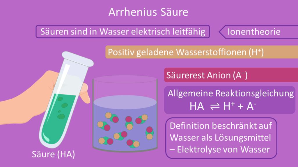 Arrhenius Säure